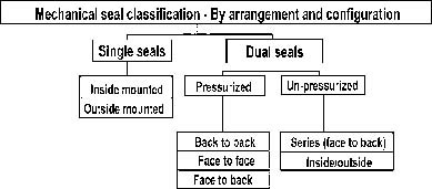 Mechanical seal classifications are by arrangement and configuration