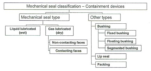 Containment devices as a way of classifying mechanical seals