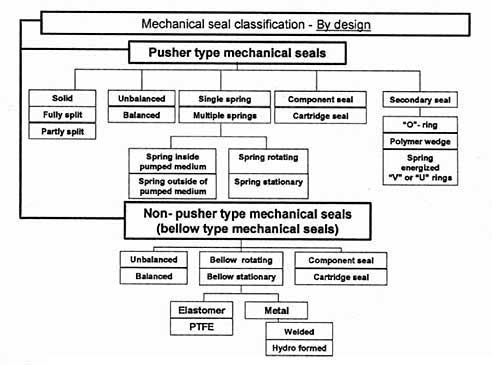 Mechanical  seal classification by design