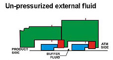 Un-pressurized external fluid design