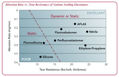abrasion rate vs. tear resistance of various sealing elastomers