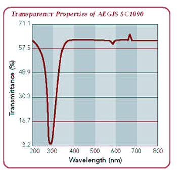 transparency properties of Aegis® SC1090