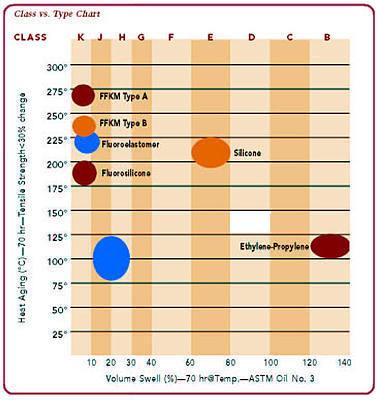 ASTM  D 2000 Standard Classification System