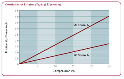 coefficient of friction of a typical elastomer