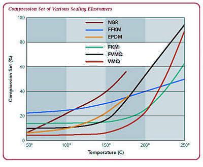 compression set of various sealing elastomers