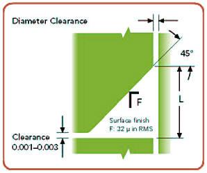 Static glands, diameter clearance