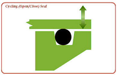 Cycling (Open/Close) Seal
