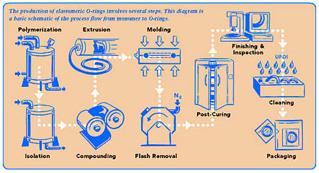 elastomer processing steps