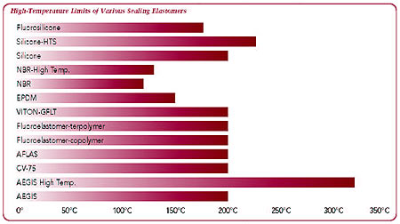 high-temperature limits of various sealing elastomers