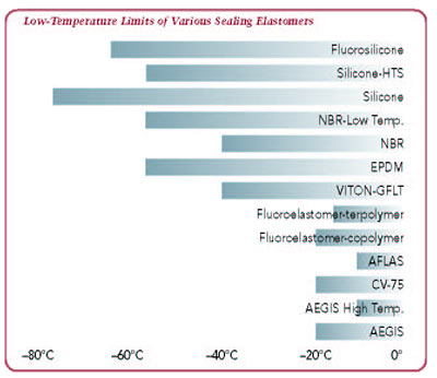 low temperature limits of various sealing elastomers