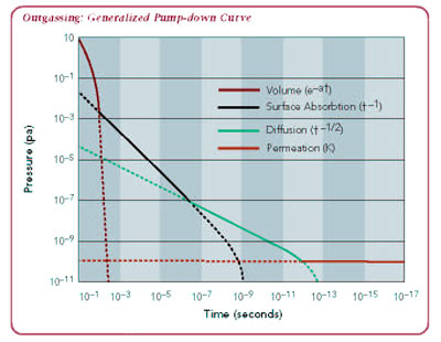 outgrassing: generalized pump-down curve