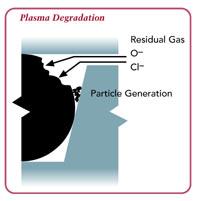 plasma degradation