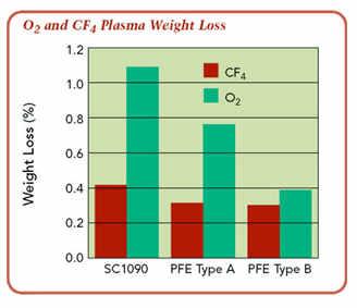 Elastomer: plasma weight loss