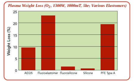 Plasma weight loss with various elastomers