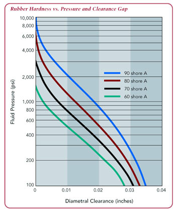 high pressure seal: rubber hardness vs. pressure and clearance gap