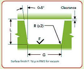 static seal gland dimensions 2