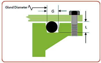 gland diameter