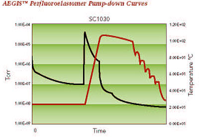 perfluoroelastomer pump-down curves
