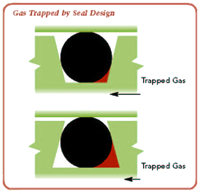 Trapped gas